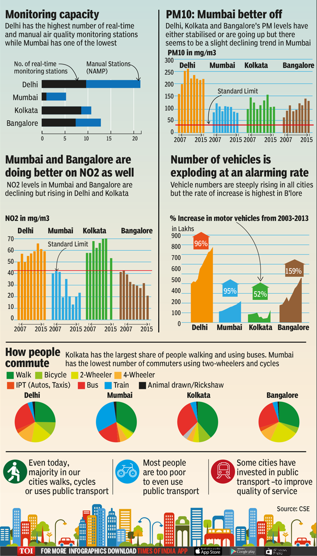 """noise pollution details in kolkata Mumbai noisiest city in india, study finds """"bengaluru and kolkata have observed the least number of violations with respect to the the noise pollution."""