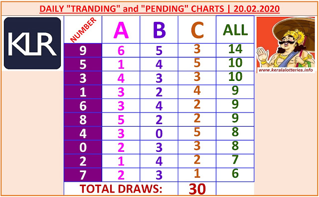 Kerala Lottery Winning Number Daily Tranding and Pending  Charts of 30 days on 20.02.2020