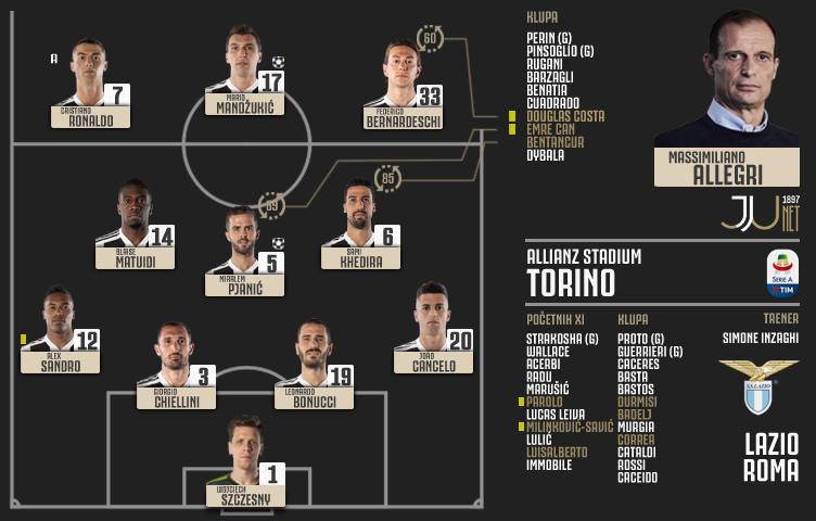 Serie A 2018/19 / 2. kolo / Juventus - Lazio 2:0 (1:0)