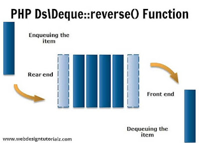 PHP Ds\Deque::reverse() Function