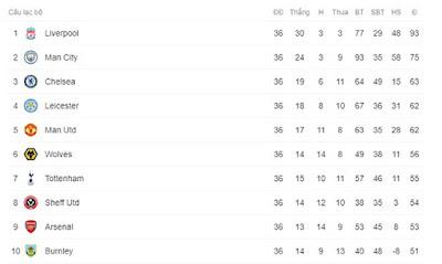 Gay cấn BXH Ngoại hạng Anh: Leicester – MU quyết chiến, định đoạt top 4 vòng cuối 3