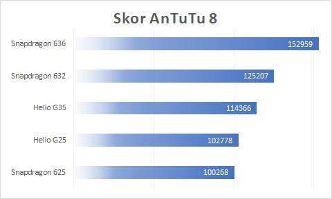 AnTuTu 8 Benchmark Helio G25 G35 Snap 625 632 636