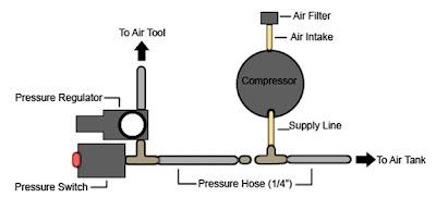 TerrainProject: DIY Silent Air Compressor