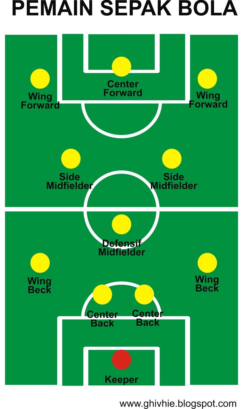 10 Teknik Dasar Sepak Bola dan Penjelasannya - Tokopedia Blog