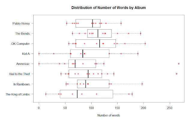 Distribution of number of words per Radiohead album