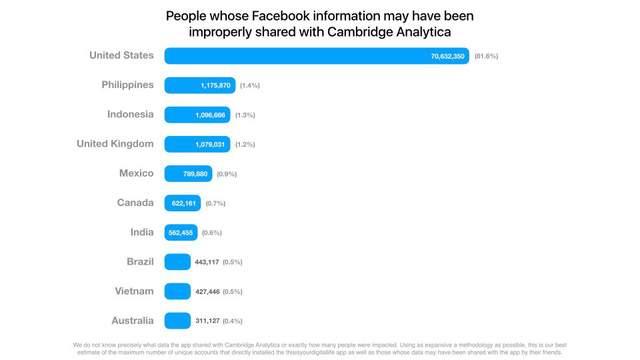 Facebook thông báo đến những tài khoản bị lộ thông tin cho Analytica - Ảnh 2