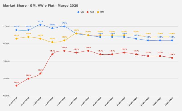 Market Share - montadoras Brasil - 2020