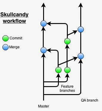 Git Workflows That Work | End Point