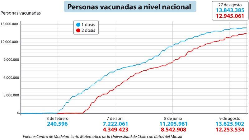 Enrique Paris cuenta por qué el ritmo de vacunación ayuda a parar la variante Delta