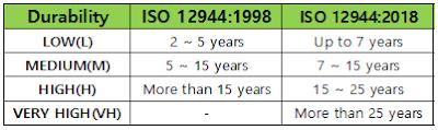 ISO 12944 내구연한 변경