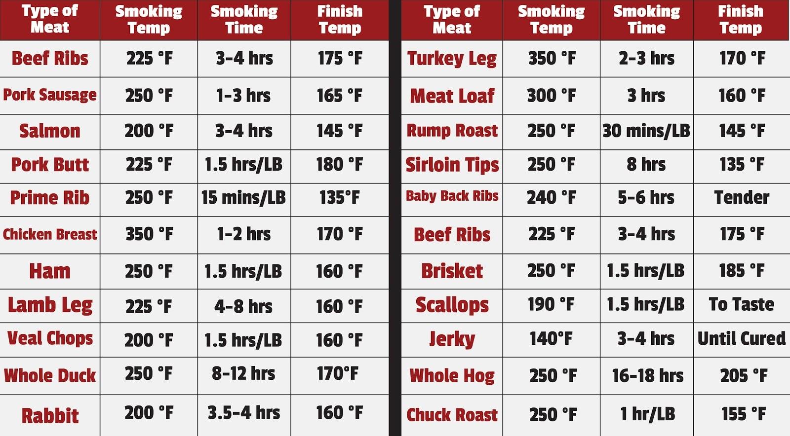 Kamado joe grilling passion various conversion temp smoking charts