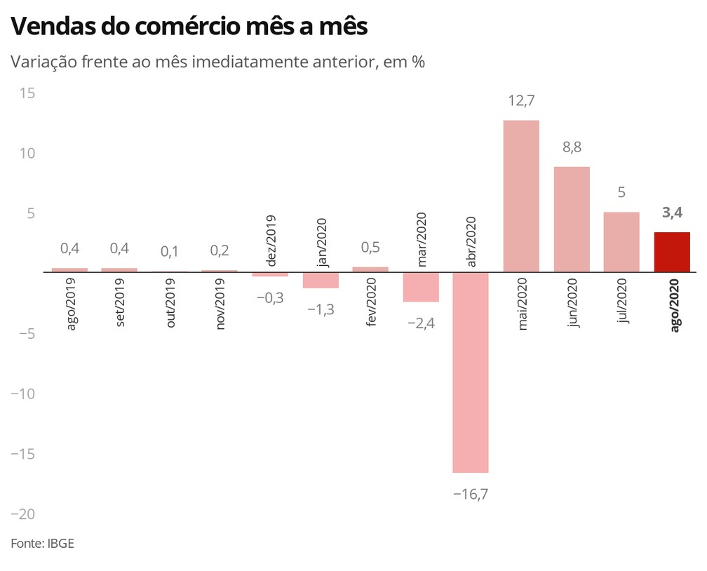 Ventas Minoristas Brasil 2020