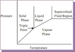 Phase-diagram-showing-supercritical-fluid-region