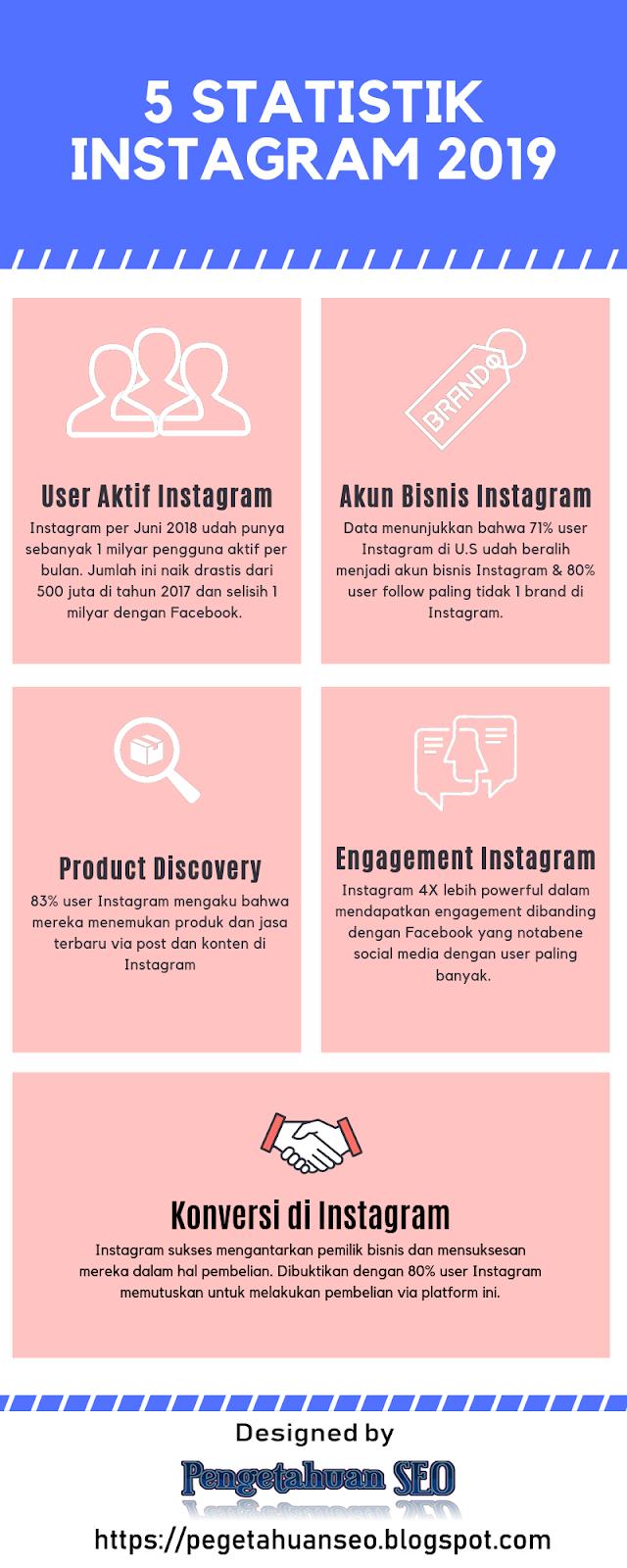 Statistik Instagram