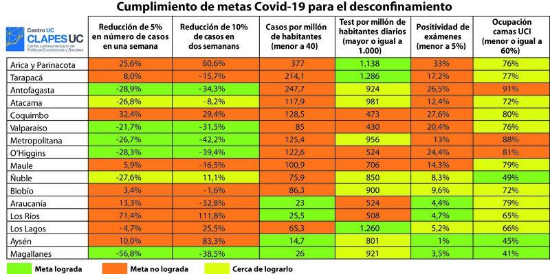 Informe Clapes UC muestra cómo está cada región con miras al desconfinamiento