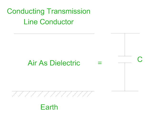 capacitance-due-to-transmission-line