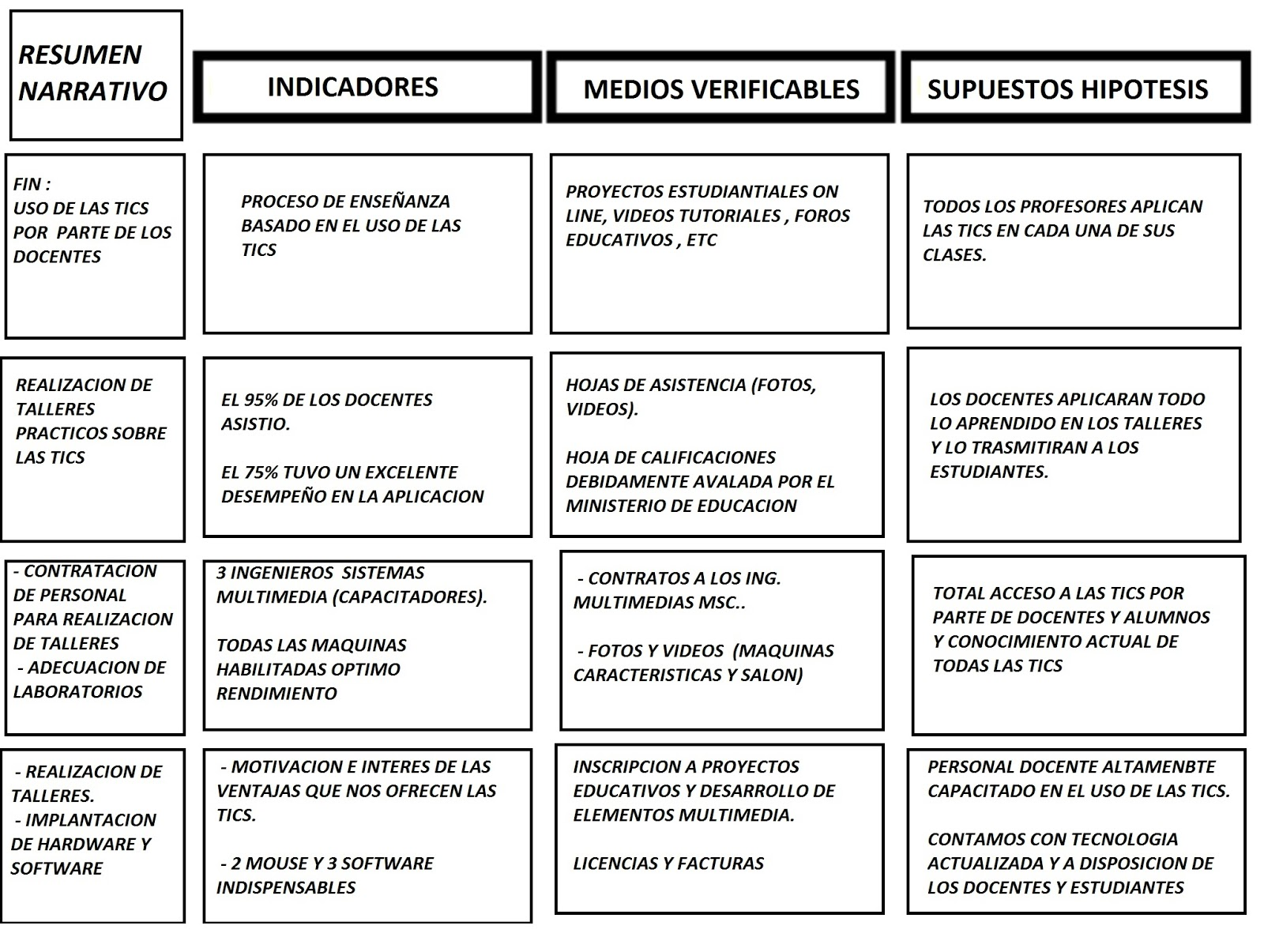 PROYECTO EDUCATIVO: REALIZACION DE UN MARCO LOGICO 3era PARTE