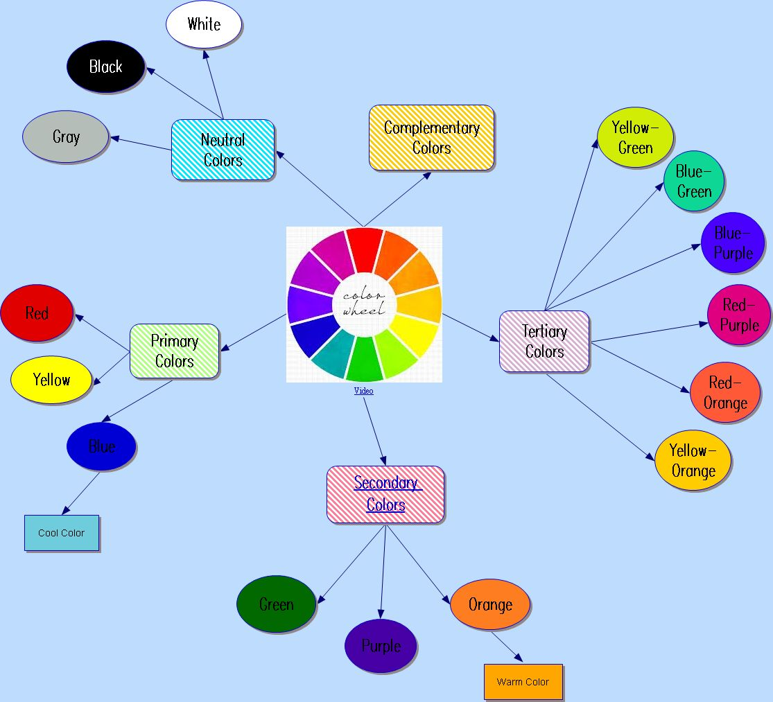 It 365 Spring Color Wheel Concept Map