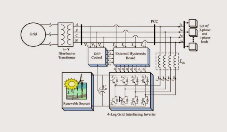 ASOKA TECHNOLOGIES : Grid Interconnection of Renewable