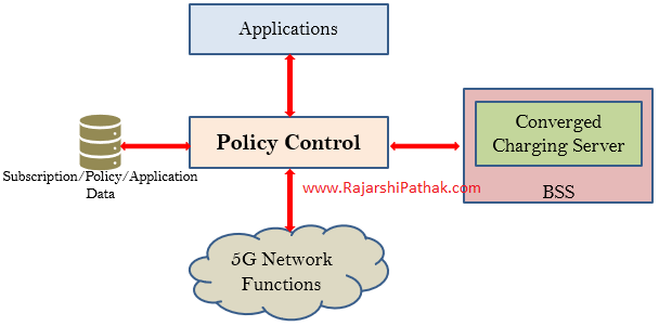 Policy Control in a 5G Network