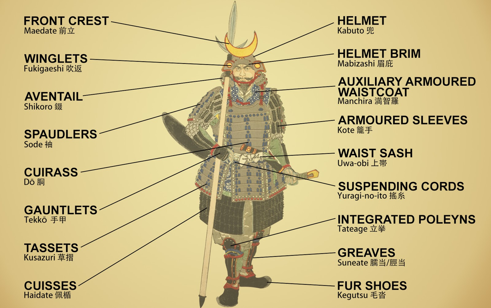 ming qing and japanese armour components a brief introduction and rh  greatmingmilitary blogspot com