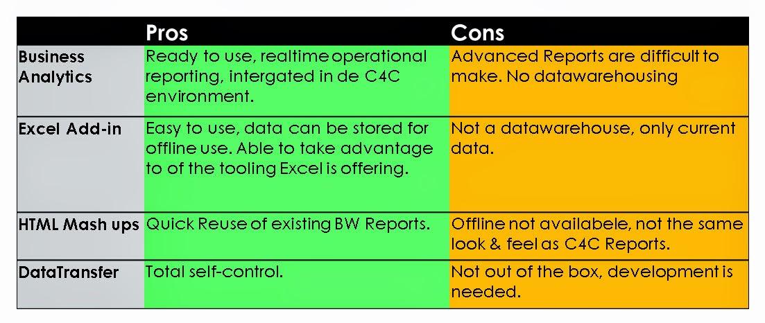 sap customer experience sap cloud for customer reporting analytics