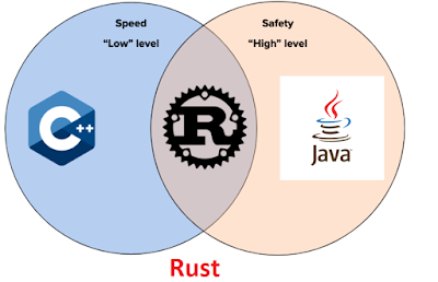 Top 5 Courses and Books to learn Rust Programming language in 2020 - Best of Lot