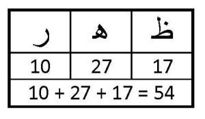 Huruf Arab Dhuhur