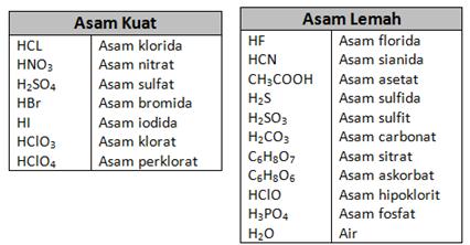 asam kuat dan asam lemah