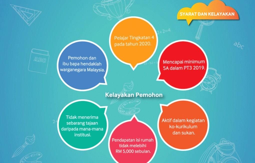 yayasan telekom malaysia 2020