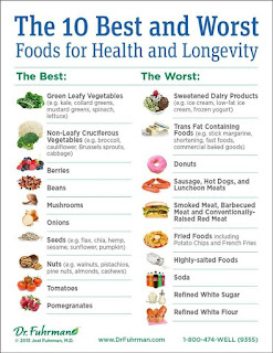 chart - Best and worst food examples for longevity
