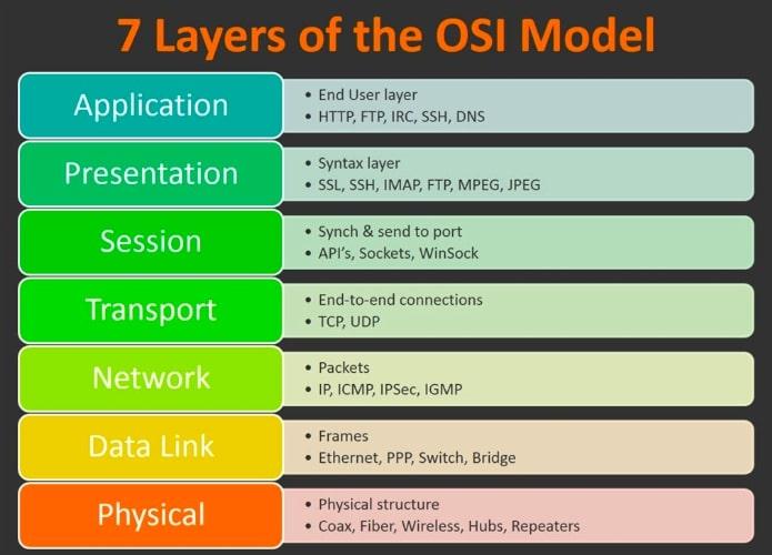 layers of OSI model