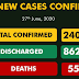 COVID-19 infections in Nigeria exceed 24,000 with 779 new registered cases