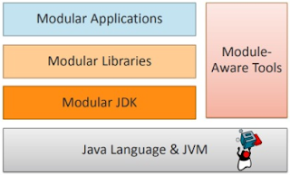 Desenvolvimento modular com Java 9