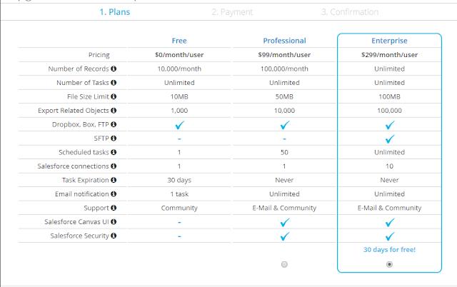Dataloader.io Pricing