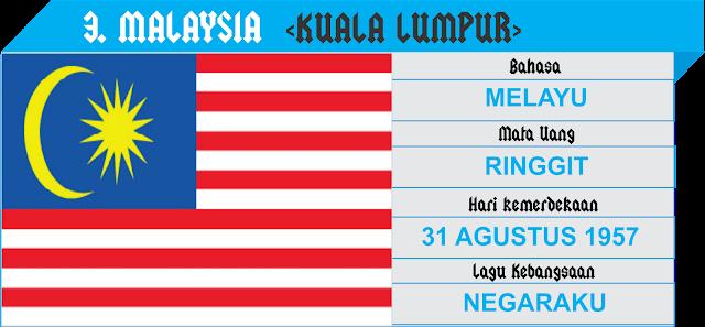 Profil Negara Asean - Malaysia