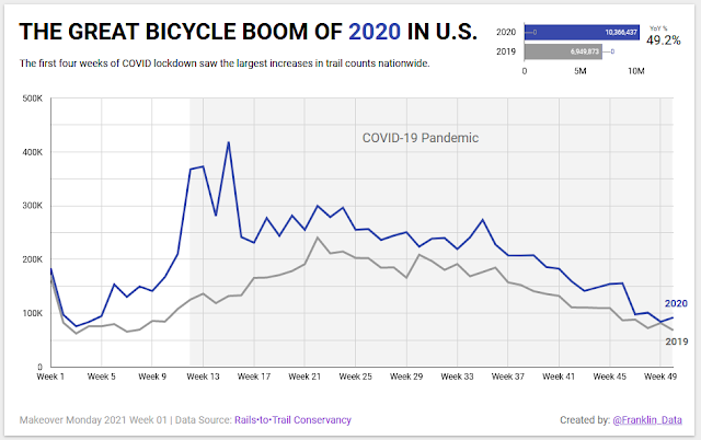 Makeover Monday: The Great Bicycle Boom of 2020