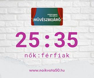 A Művészbejáró rádióműsor beszélgetéseiben 25:35 a nők és férfiak aránya #M131
