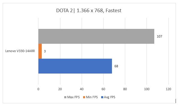 performa game lenovo v330-14arr