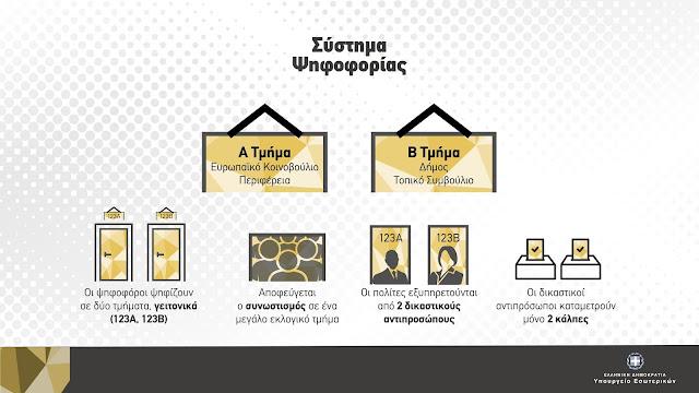 Θα ψηφίσουμε δυο εκλογικά τμήματα: (Α) για  Ευρωεκλογές και Περιφέρεια και (Β) για Δημοτικές και Κοινοτικές (βίντεο)