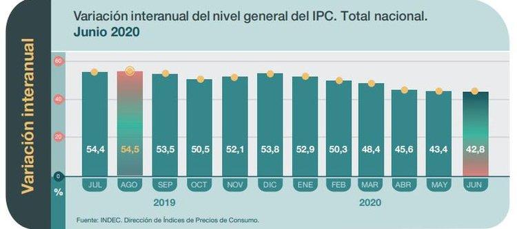 Inflación según Indec, fue del 2,2% en junio y del 42,8% en últimos doce meses