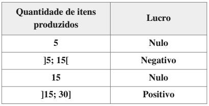 Quantidade de itens produzidos