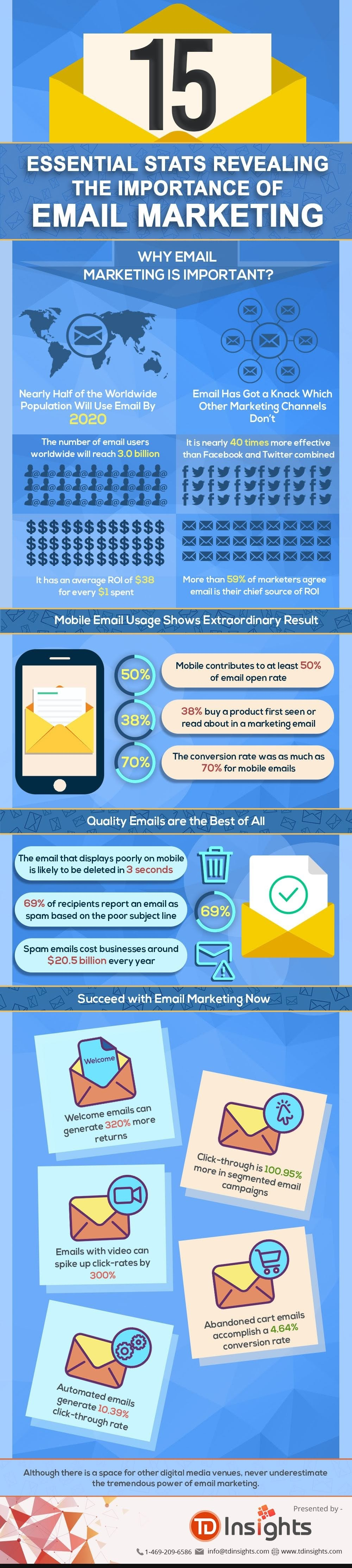 15 Essential Stats Revealing the Importance of Email Marketing #infographic