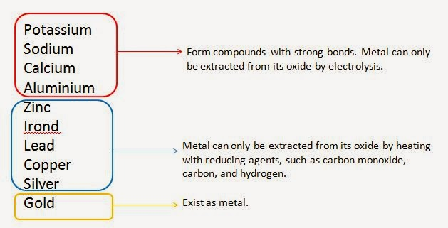extraction of metals, reactivity series,  how to extract metals from their ores