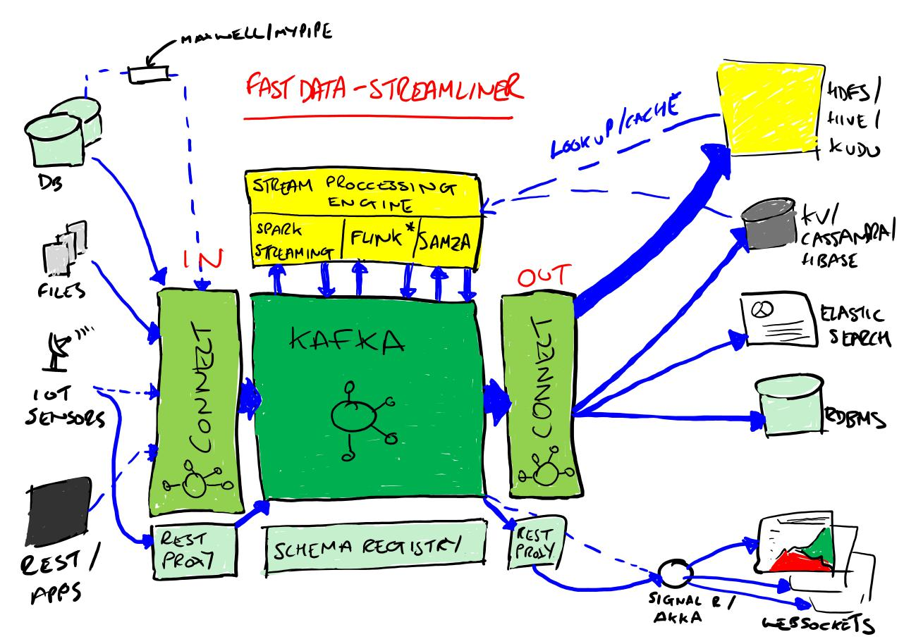 Confluent Kafka connector examples | programming matrix