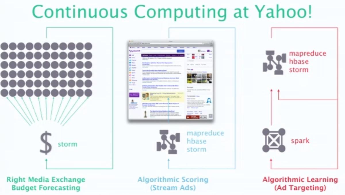 Real-time computing
