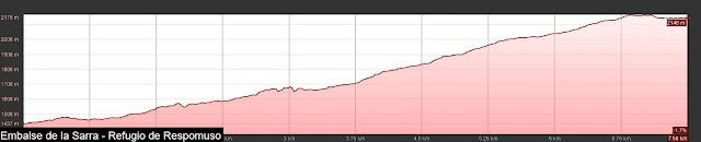 Perfil de elevación del Embalse de la Sarra al Refugio de Respomuso.