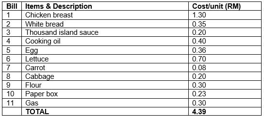 Business Project Implement Cost Table