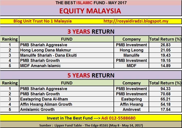 Prestasi Unit Trust Terbaik Malaysia Islamic Patuh Shariah May 2017 Unit Trust Malaysia