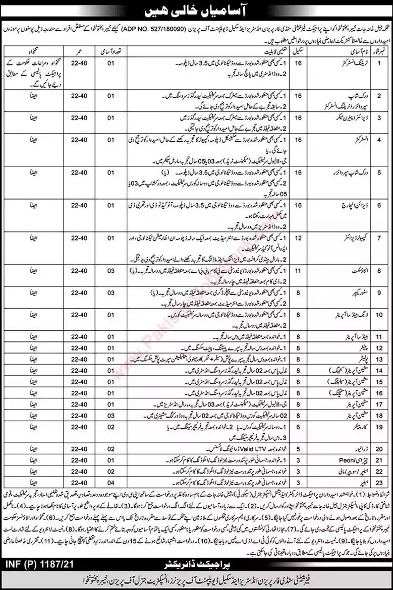 Latest Jobs in Pakistan Prison Department KPK Jobs 2021
